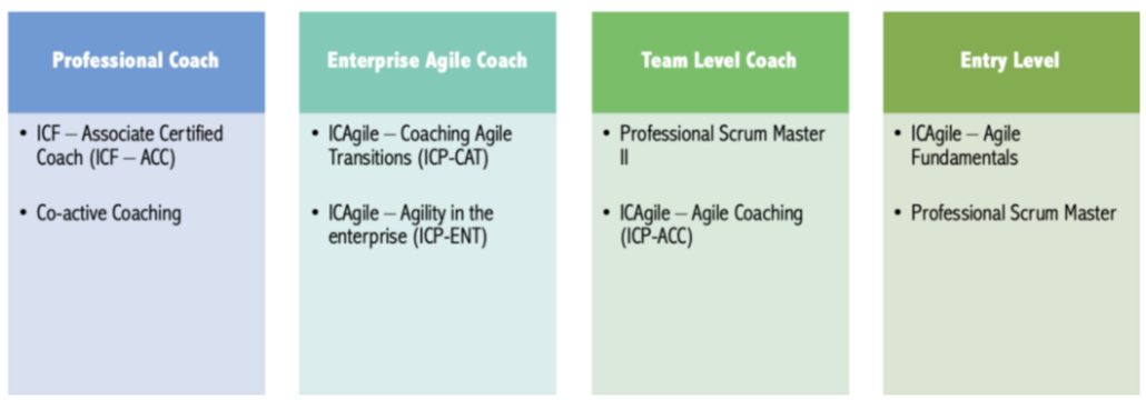 How can I become an agile coach?