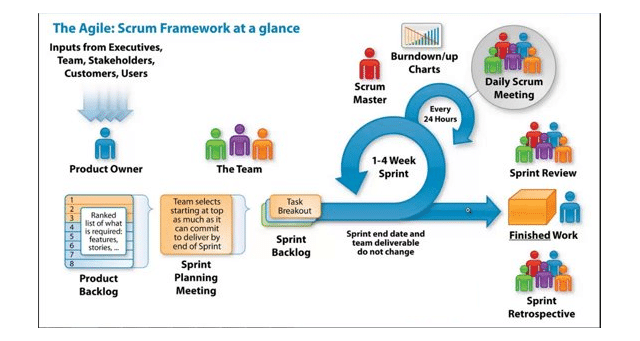 What Scrum Master does as per Scrum Framework?