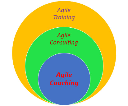 Agile Coaching Agile Consulting Agile Training