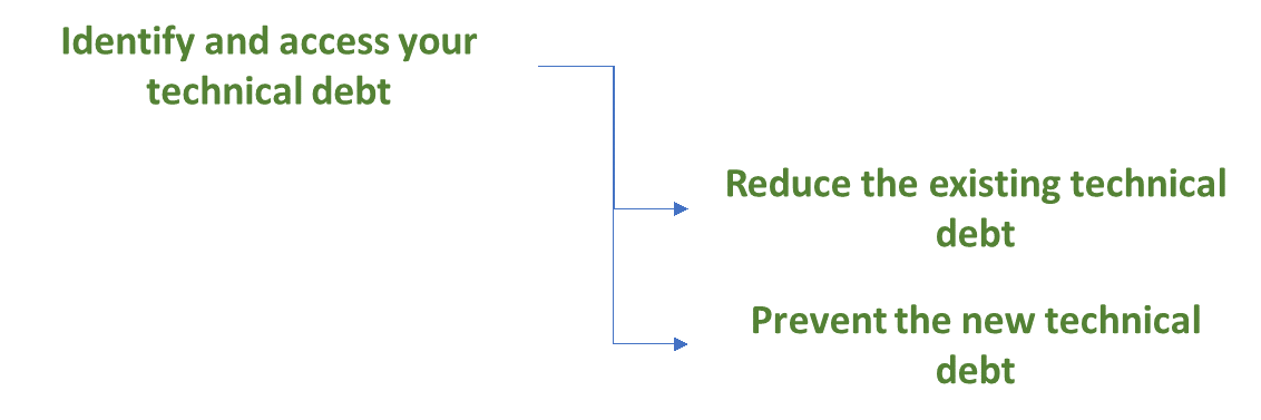 three simple steps technical debt